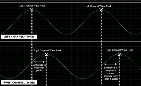 Binaural beat audio editing program diagram